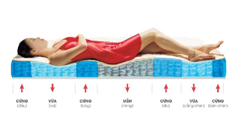 Cách chọn đệm cho người đau lưng